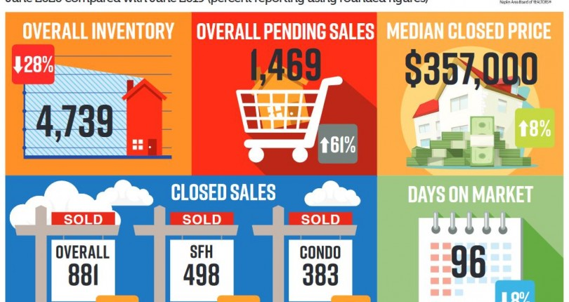 Naples Real Estate Market Report: June 2020